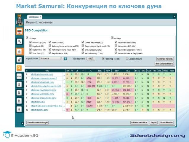Market Samurai: Конкуренция по ключова дума