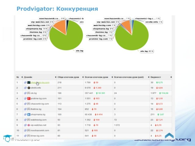 Prodvigator: Конкуренция