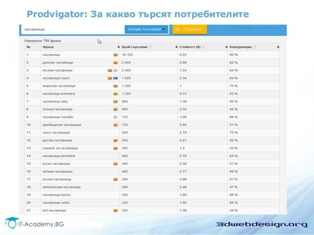 Prodvigator: За какво търсят потребителите