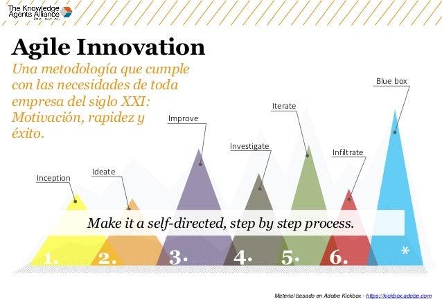 Ideate Inception Improve Iterate Investigate Infiltrate Blue box 1. 2. 3. 4. 5. 6. * Agile Innovation Una metodología que ...