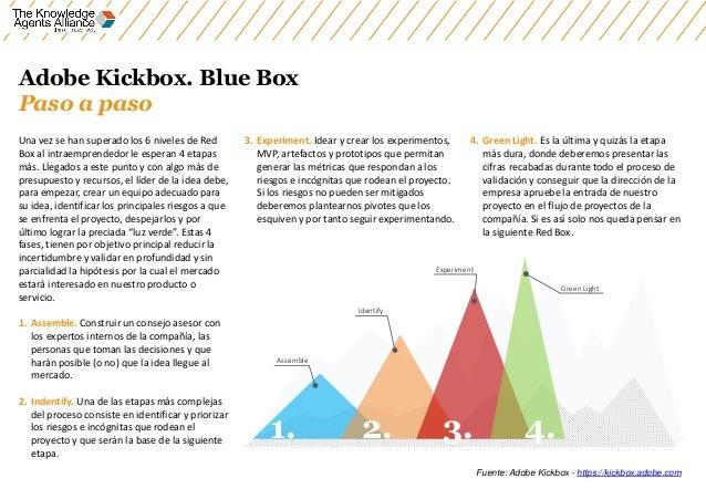 Adobe Kickbox. Blue Box Paso a paso Una vez se han superado los 6 niveles de Red Box al intraemprendedor le esperan 4 etap...