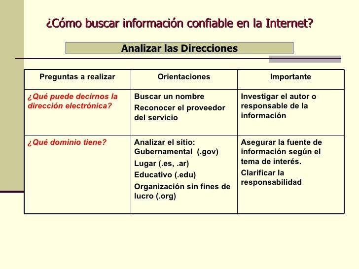 ¿Cómo buscar información confiable en la Internet? Analizar las Direcciones Investigar el autor o responsable de la inform...