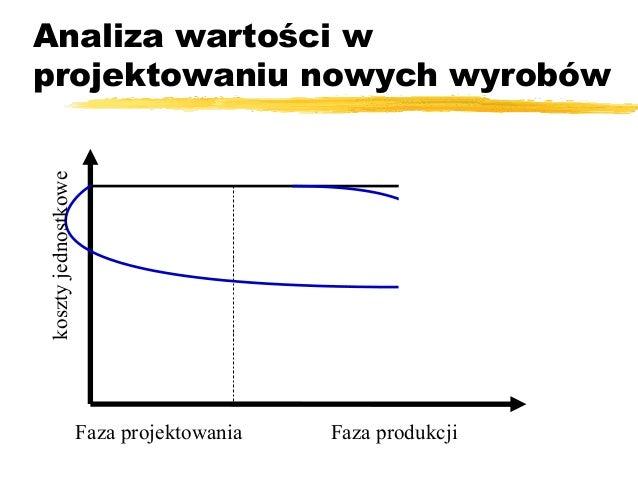 Analiza Wartości Wykład