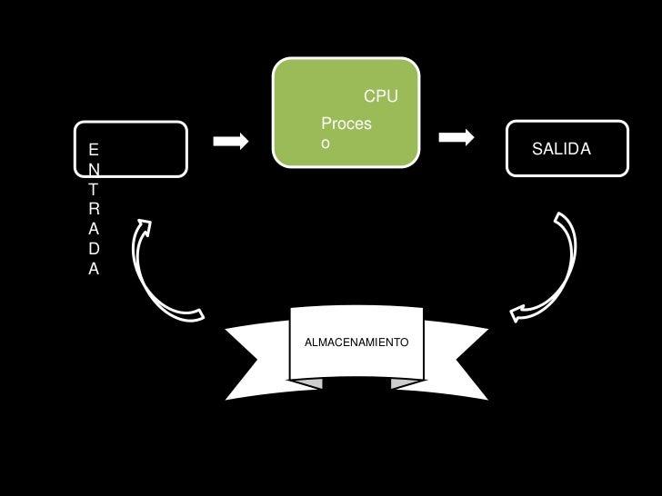 CPU      ProcesE     o              SALIDANTRADA    ALMACENAMIENTO