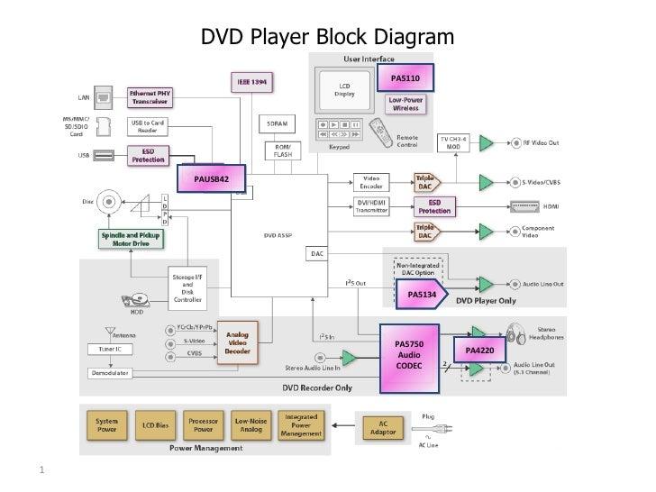 Analog    block       diagram