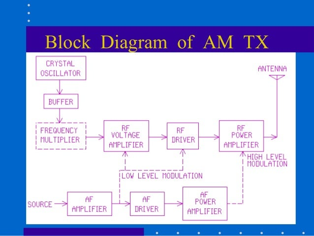 analog communicationintroduction  block diagram of a high level modulation #33