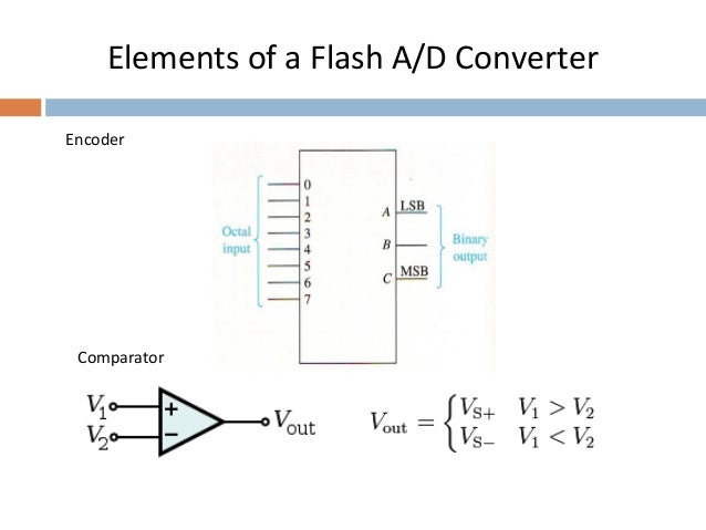 Analog to digital converters, adc