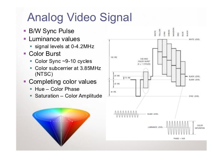 Analog Video SignalB/W Sync PulseLuminance values  signal levels at 0-4.2MHzColor Burst  Color Sync ~9-10 cycles  Color su...