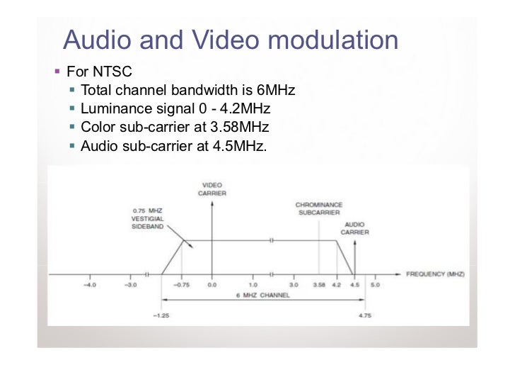 Audio and Video modulationFor NTSC  Total channel bandwidth is 6MHz  Luminance signal 0 - 4.2MHz  Color sub-carrier at 3.5...