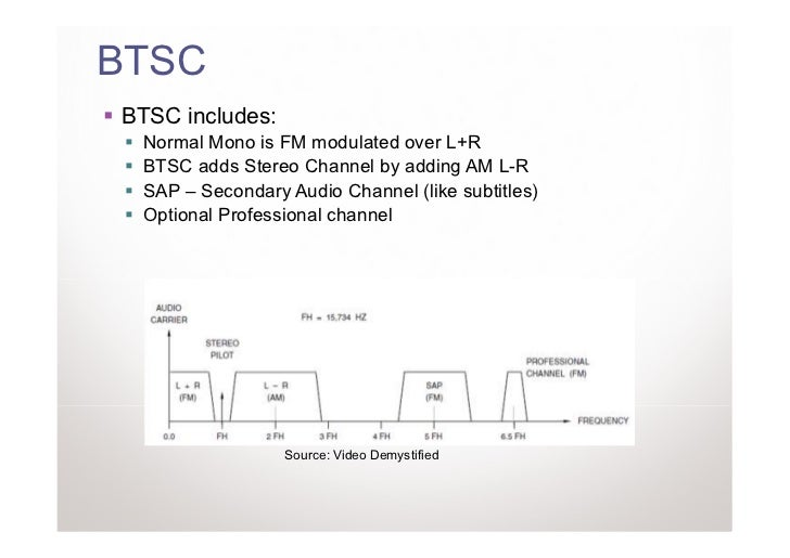 BTSCBTSC includes: Normal Mono is FM modulated over L+R BTSC adds Stereo Channel by adding AM L-R SAP – Secondary Audio Ch...