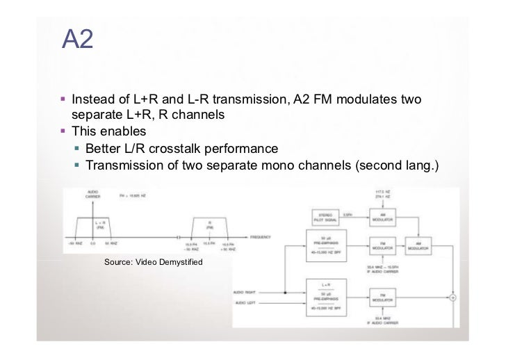 A2Instead of L+R and L-R transmission, A2 FM modulates twoseparate L+R, R channelsThis enables  Better L/R crosstalk perfo...