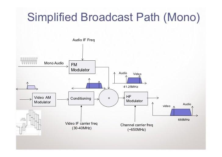 Simplified Broadcast Path (Mono)                       Audio IF Freq      Mono Audio      FM                      Modulato...