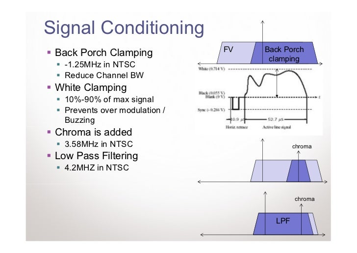 Signal Conditioning                                FV    Back Porch Back Porch Clamping                                   ...
