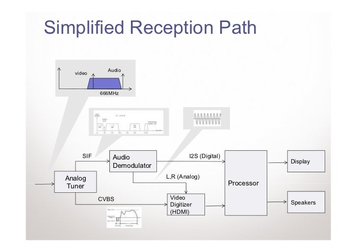 Simplified Reception Path               Audio    video             666MHz       SIF       Audio                 I2S (Digit...