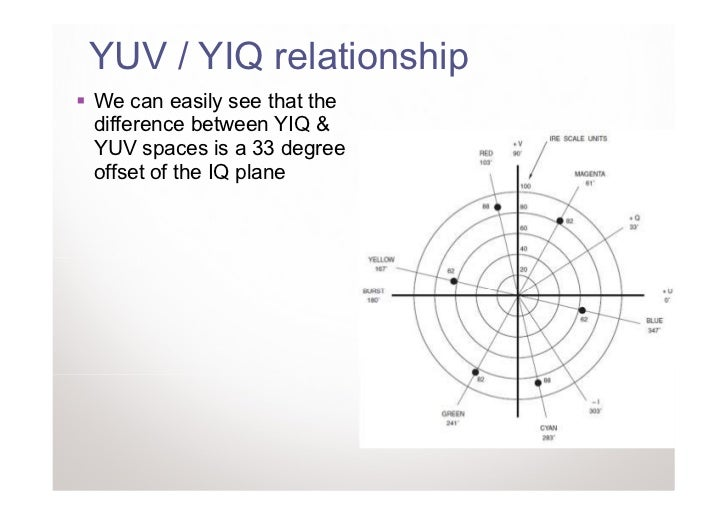 YUV / YIQ relationshipWe can easily see that thedifference between YIQ &YUV spaces is a 33 degreeoffset of the IQ plane