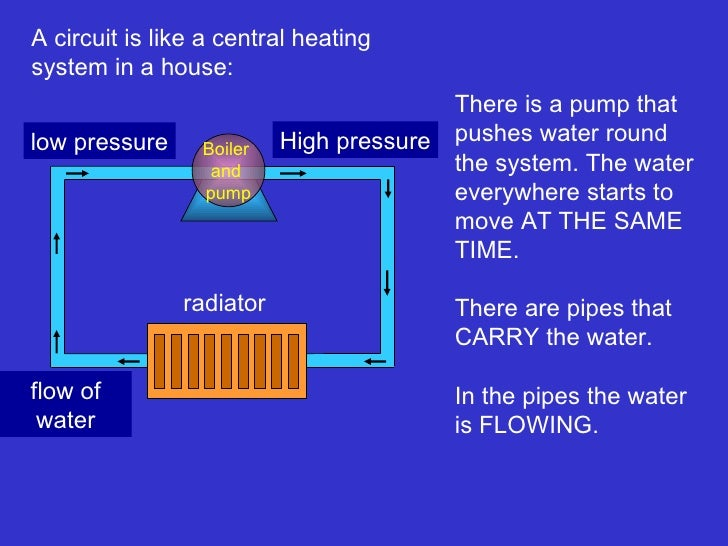 A circuit is like a central heating system in a house:  Boiler  and  pump radiator High pressure low pressure There is a p...