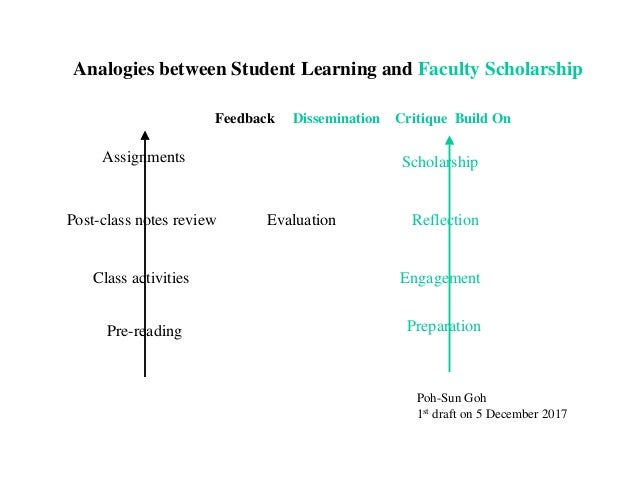 Analogies between Student Learning and Faculty Scholarship Pre-reading Class activities Post-class notes review Assignment...