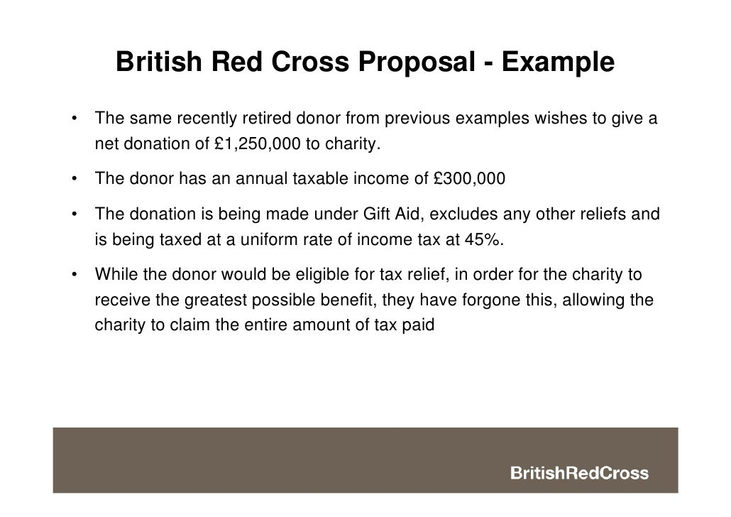 Doc600672 Charity Proposal School Charity Proposal Template – Charity Proposal