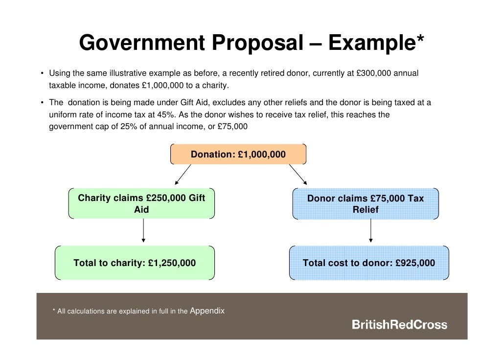 An alternative to the charity tax cap for higher rate tax payers deck – Charity Proposal