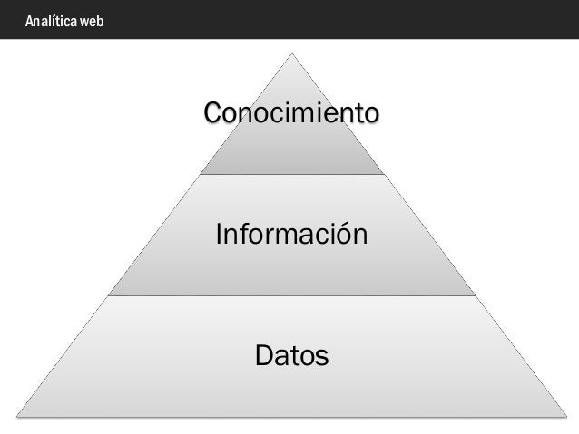 Analítica web Conocimiento Información Datos