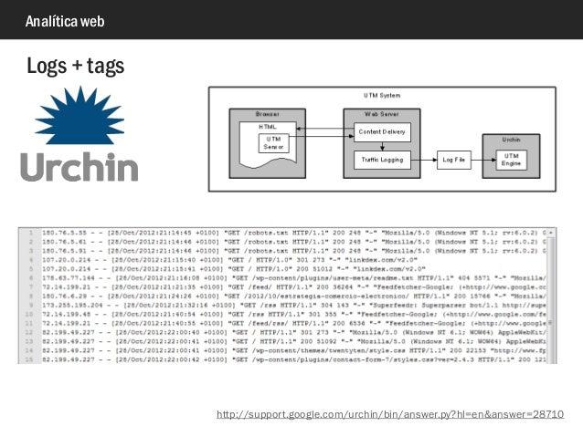Analítica web Logs + tags http://support.google.com/urchin/bin/answer.py?hl=en&answer=28710