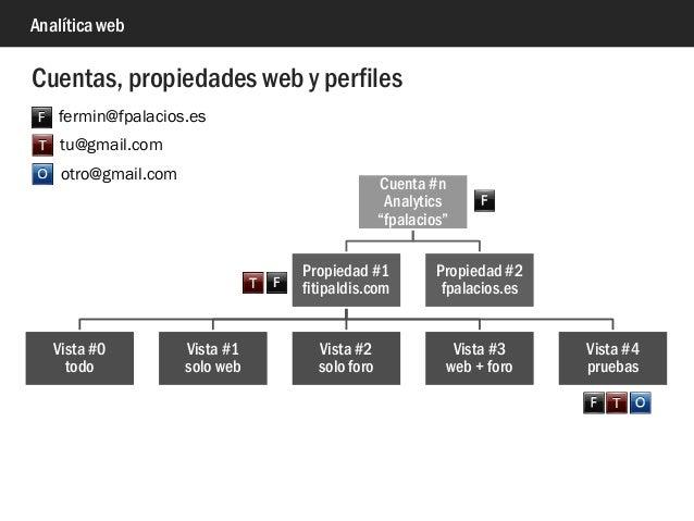 """Analítica web Cuenta #n Analytics """"fpalacios"""" Propiedad #1 fitipaldis.com Vista #0 todo Vista #1 solo web Vista #2 solo fo..."""
