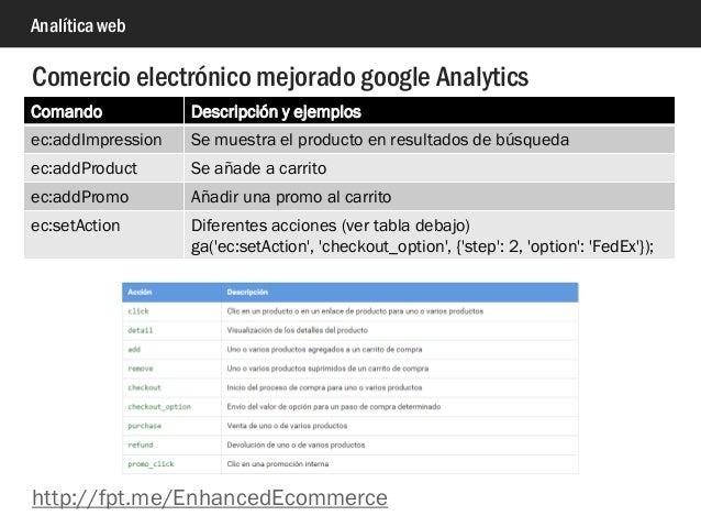 Analítica web Comercio electrónico mejorado google Analytics Comando Descripción y ejemplos ec:addImpression Se muestra el...