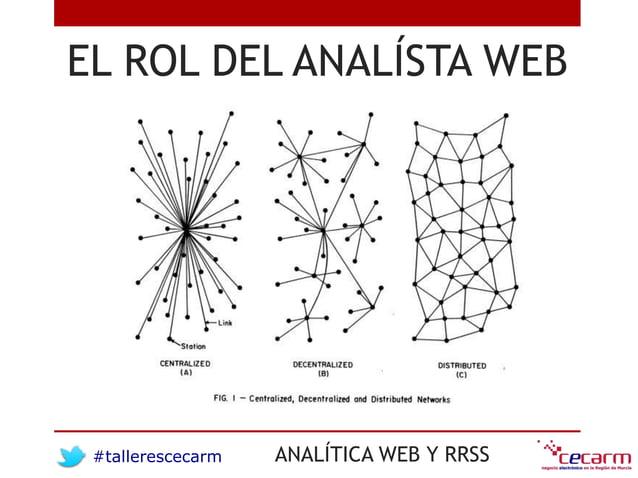 #tallerescecarm ANALÍTICA WEB Y RRSS EL ROL DEL ANALÍSTA WEB
