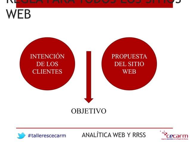 #tallerescecarm ANALÍTICA WEB Y RRSS REGLA PARA TODOS LOS SITIOS WEB INTENCIÓN DE LOS CLIENTES PROPUESTA DEL SITIO WEB OBJ...