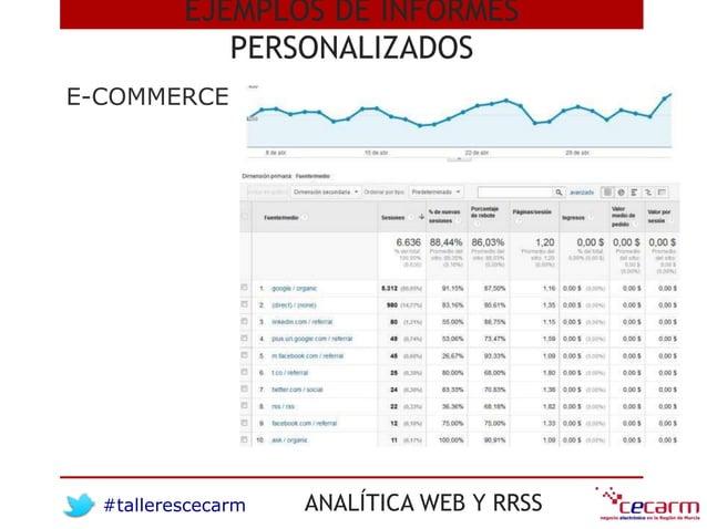 #tallerescecarm ANALÍTICA WEB Y RRSS E-COMMERCE EJEMPLOS DE INFORMES PERSONALIZADOS