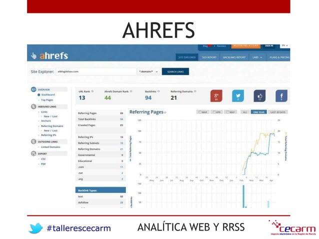 #tallerescecarm ANALÍTICA WEB Y RRSS AHREFS