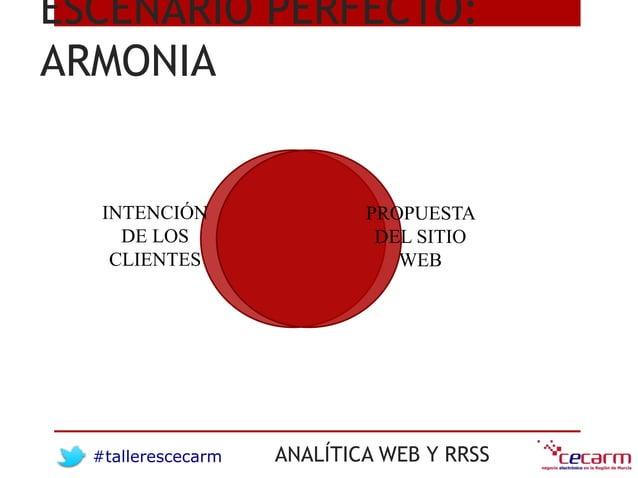 #tallerescecarm ANALÍTICA WEB Y RRSS ESCENARIO PERFECTO: ARMONIA INTENCIÓN DE LOS CLIENTES PROPUESTA DEL SITIO WEB