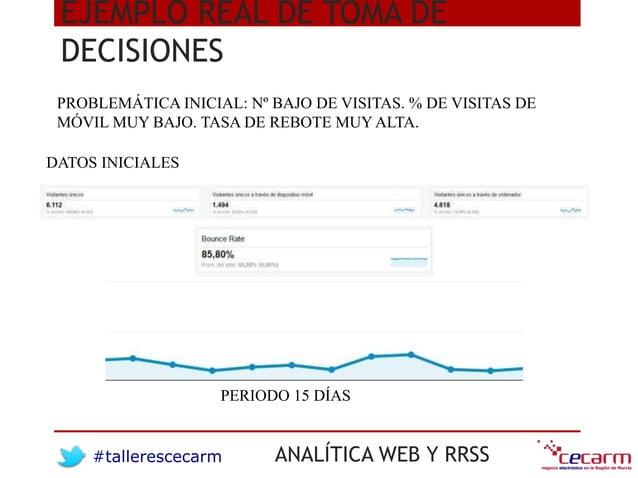 #tallerescecarm ANALÍTICA WEB Y RRSS EJEMPLO REAL DE TOMA DE DECISIONES DATOS INICIALES PERIODO 15 DÍAS PROBLEMÁTICA INICI...