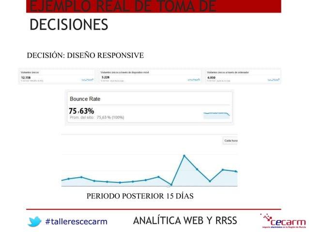 #tallerescecarm ANALÍTICA WEB Y RRSS EJEMPLO REAL DE TOMA DE DECISIONES DECISIÓN: DISEÑO RESPONSIVE PERIODO POSTERIOR 15 D...