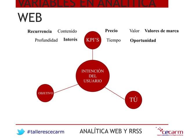 #tallerescecarm ANALÍTICA WEB Y RRSS VARIABLES EN ANALÍTICA WEB INTENCIÓN DEL USUARIO OBJETIVO KPI'S TÚ Recurrencia Profun...