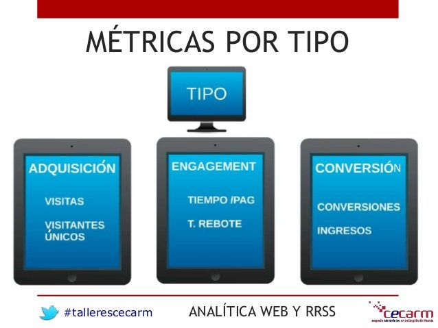 #tallerescecarm ANALÍTICA WEB Y RRSS MÉTRICAS POR TIPO N