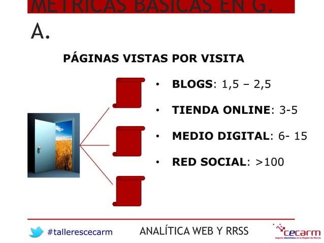 #tallerescecarm ANALÍTICA WEB Y RRSS • BLOGS: 1,5 – 2,5 • TIENDA ONLINE: 3-5 • MEDIO DIGITAL: 6- 15 • RED SOCIAL: >100 MÉT...