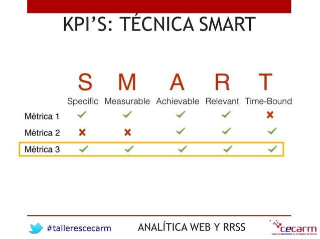 #tallerescecarm ANALÍTICA WEB Y RRSS KPI'S: TÉCNICA SMART