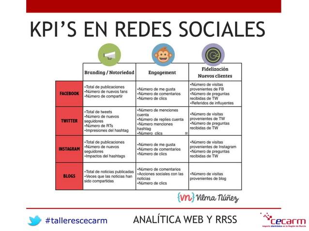 #tallerescecarm ANALÍTICA WEB Y RRSS KPI'S EN REDES SOCIALES