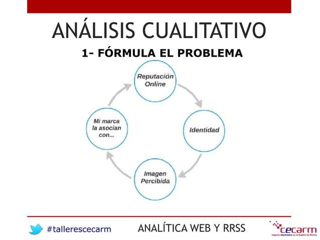 #tallerescecarm ANALÍTICA WEB Y RRSS ANÁLISIS CUALITATIVO 1- FÓRMULA EL PROBLEMA