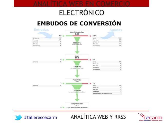 #tallerescecarm ANALÍTICA WEB Y RRSS ANALÍTICA WEB EN COMERCIO ELECTRÓNICO EMBUDOS DE CONVERSIÓN