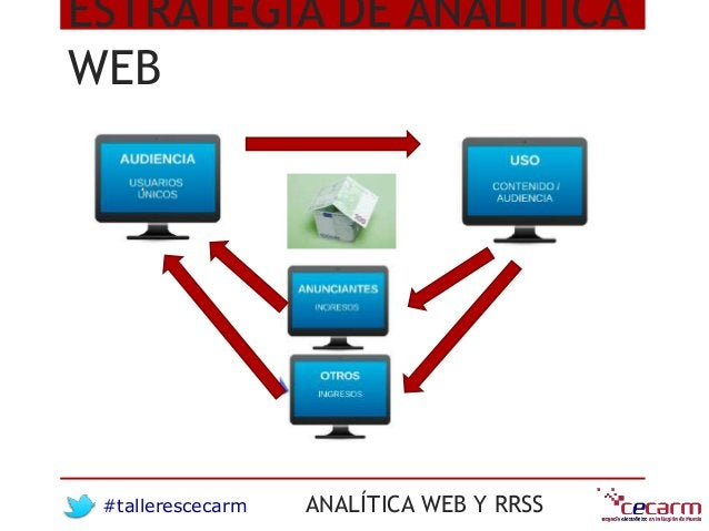 #tallerescecarm ANALÍTICA WEB Y RRSS ESTRATEGIA DE ANALÍTICA WEB