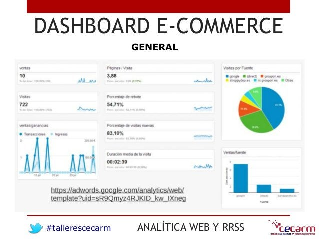 #tallerescecarm ANALÍTICA WEB Y RRSS DASHBOARD E-COMMERCE GENERAL