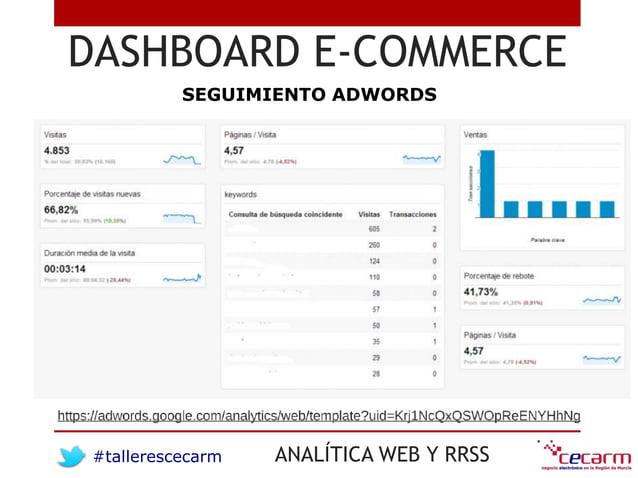 #tallerescecarm ANALÍTICA WEB Y RRSS DASHBOARD E-COMMERCE SEGUIMIENTO ADWORDS