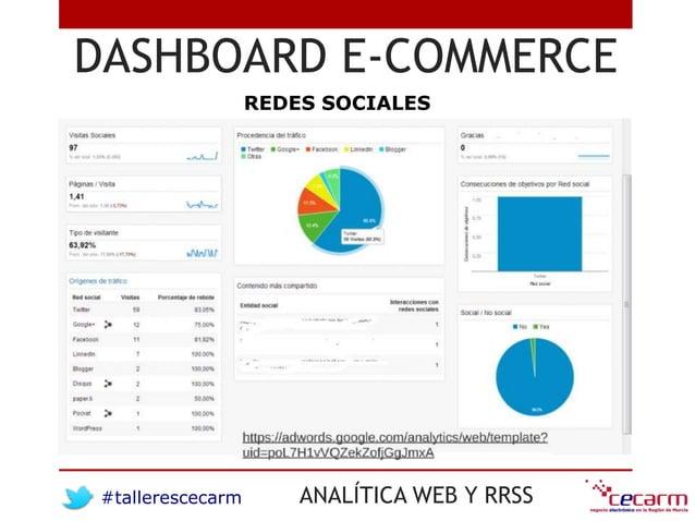 #tallerescecarm ANALÍTICA WEB Y RRSS DASHBOARD E-COMMERCE REDES SOCIALES