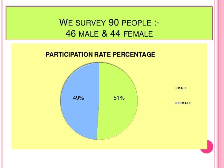 We survey 90 people :-46 male & 44 female<br />