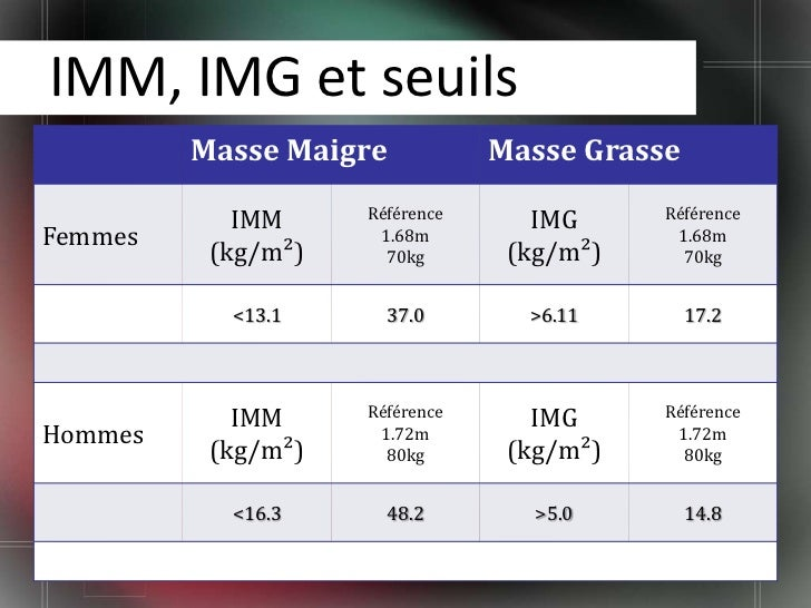 calcul indice masse musculaire