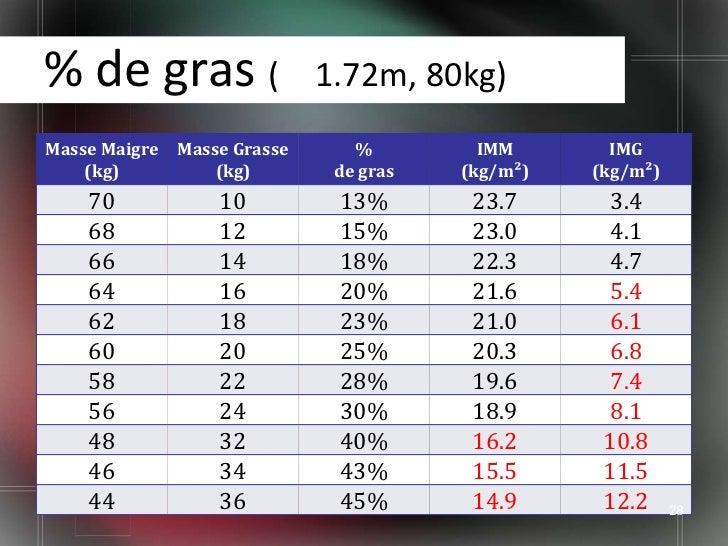 Analyse de la composition corporelle for Masse graisseuse