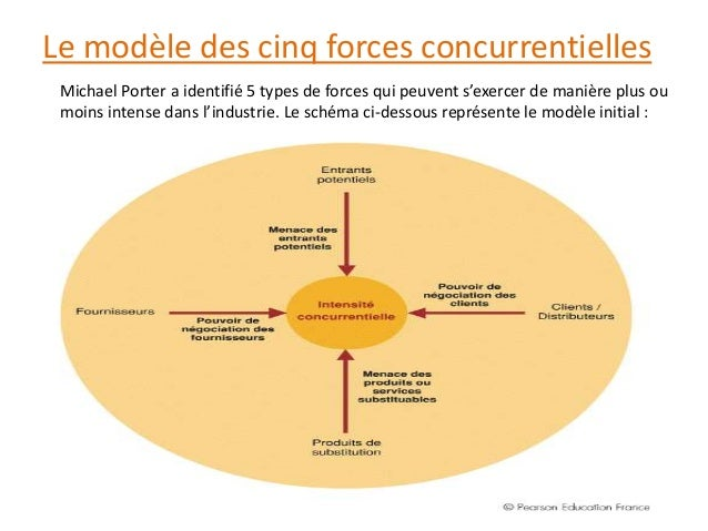 Analyse de la concurrence - Forces concurrentielles porter ...