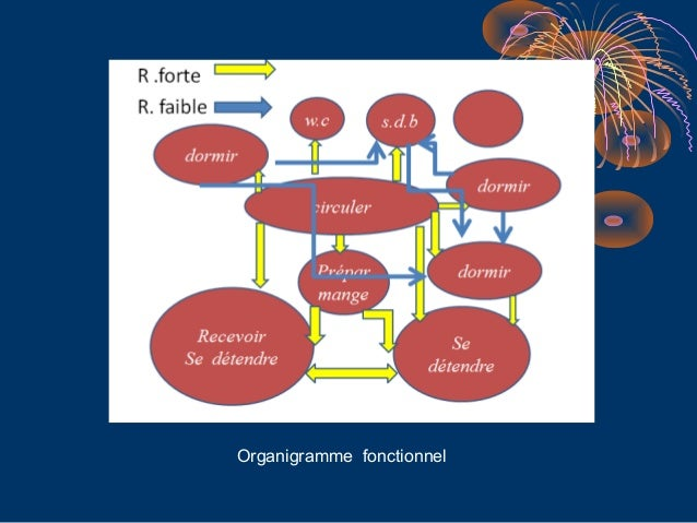 Analyse d habitats semi collectif for Architecture fonctionnelle exemple